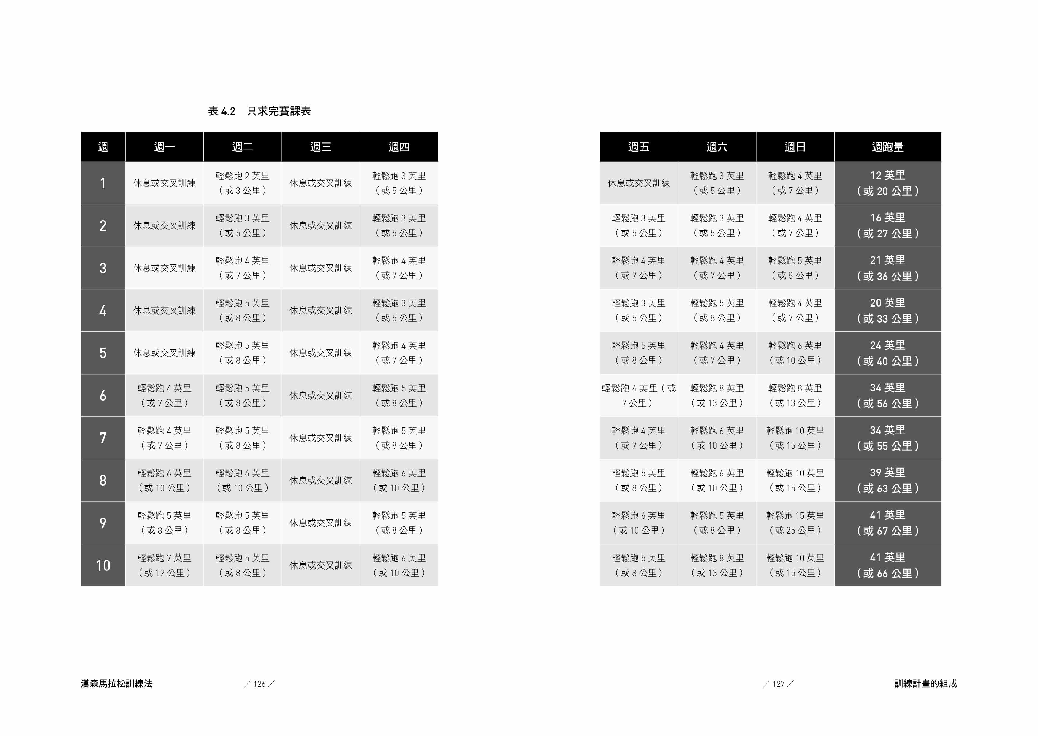 漢森馬拉松訓練法:跑出你的最佳成績