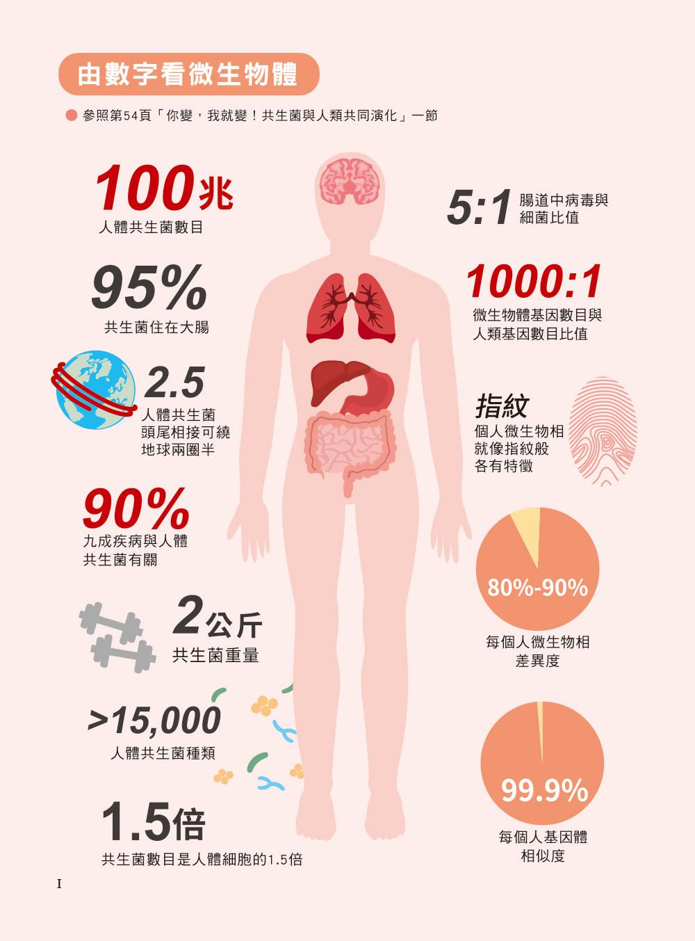 益生菌2.0大未來:人體微生物逆轉疾病的全球新趨勢
